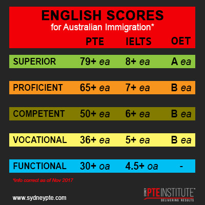 PTE Academic English Levels for Australian Immigration (Nov 2017)