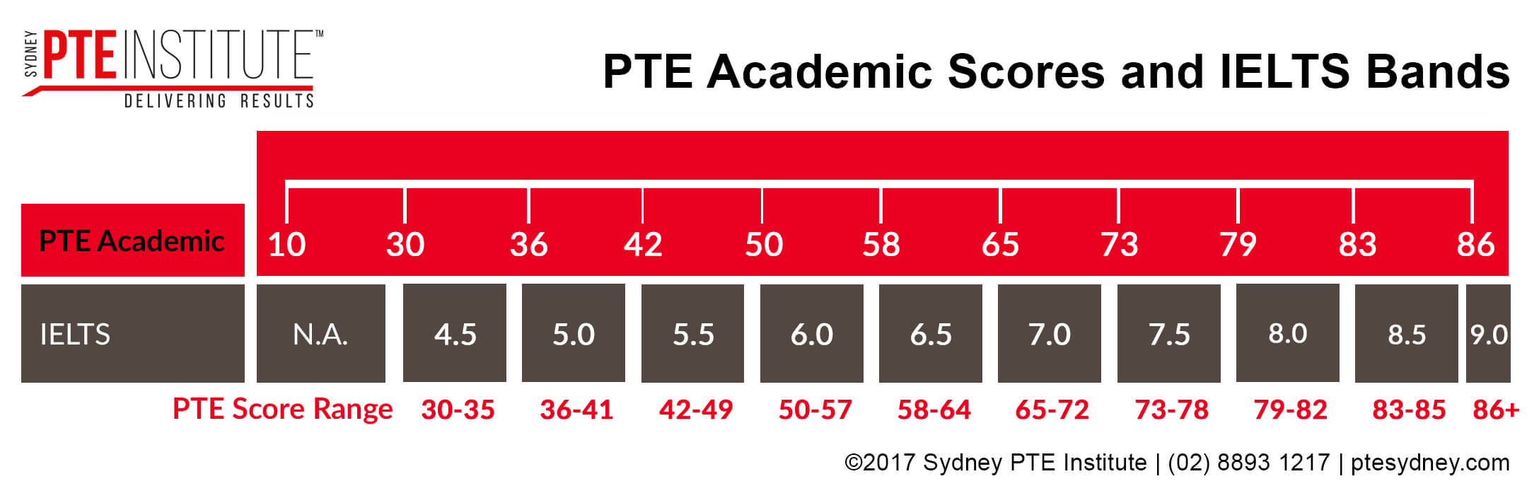 pte academic and ielts scores. sydney pte institute. parramatta and liverpool